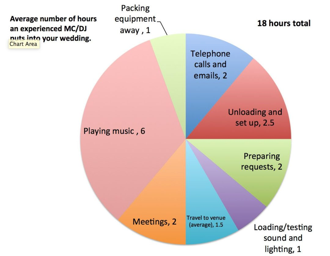 Pie chart of how many hours an experienced wedding DJ in Cleveland puts into each wedding.